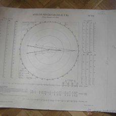 Antigüedades: NOMOGRAMA ROSA DE PUNTEO RADAR (R. P. R.) INSTITUTO HIDROGRÁFICO DE LA MARINA Nº. OE. Lote 39756541