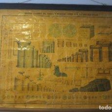 Antigüedades: CARTEL PARA LA ENSEÑANZA DEL SISTEMA METRICO 1878. Lote 104044447