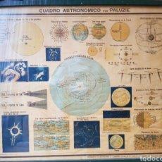 Antigüedades: CUADRO ASTRONÓMICO.. Lote 246191840
