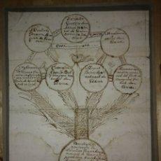 Arte: 1758 ÁRBOL GENEALÓGICO - GERONA - GIRONA - FAMILIA GOVERN - DIBUJO A TINTA - SIGLO XVIII. Lote 117623611