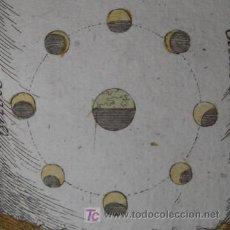 Arte: ASTRONOMÍA DE LAS ESTACIONES DE MALLET, 1683. Lote 20940855