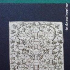 Arte: GRABADOS FILOSOFÍA. Lote 120578019