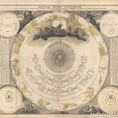 Arte: SYSTEMA MUNDI TYCHONICUM SECUNDUM CELEBERRIMORUM ASTRONOMORUM TYCHONIS DE BRAHE ET IO. BAPTISTAE RIC. Lote 153690790