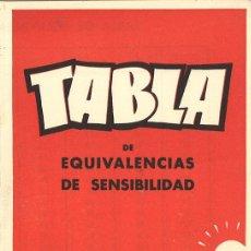 Cámara de fotos: TABLA DE EQUIVALENCIAS DE SENSIBILIDAD - AFHA - FOTOGRAFÍA. Lote 48212793