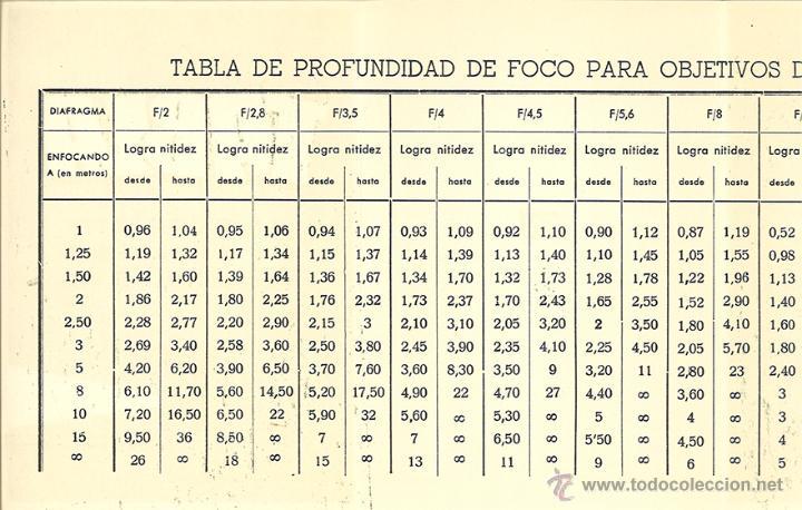 Cámara de fotos: TABLA DE PROFUNDIDAD DE FOCO... - AFHA - Fotografía - Foto 2 - 48212812