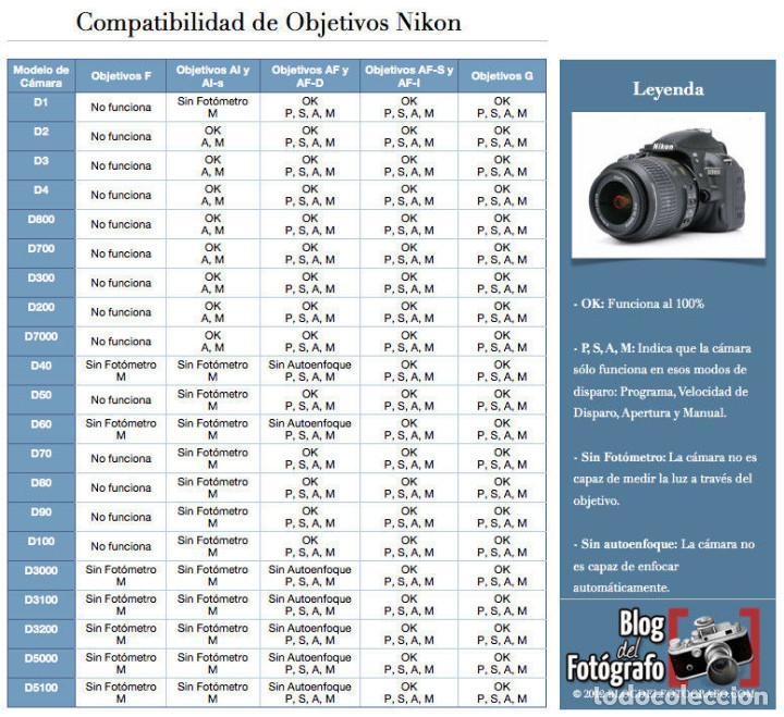 Cámara de fotos: Camara NIKON F60 + OBJETIVO Nikon AF Nikkor 28-80mm 1:3.5-5.6 D - Foto 2 - 166548506