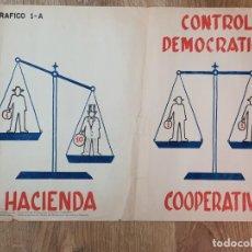 Carteles Políticos: PERÚ. POSTER OFICINA NACIONAL DE DESARROLLO COOPERATIVO (ONDECOOP). AÑOS 70. Lote 191302771