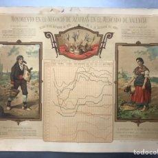 Carteles Publicitarios: CARTEL MOVIMIENTO EN EL NEGOCIO DE AZAFRAN EN EL MERCADO DE VALENCIA - AÑO 1880. Lote 191873921
