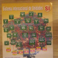 Carteles: POSTER - ARBOL DE LAS UNIDADES - SISTEMA INTERNACIONAL DE UNIDADES - SI - NUEVO -. Lote 41361959