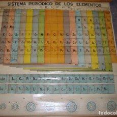 Carteles: CARTEL LAMINA ESCOLAR SISTEMA PERIODICO DE LOS ELEMENTOS, DR TE NEVES AND COMPANY 1957 - TELA . Lote 128165494