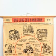 Carteles: ANTIGUO POSTER ORIGINAL. ALBUM DE ESCUELA DE BÉLGICA . AÑO 1954. VINTAGE RETRO. Lote 127579582
