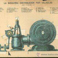 Coleccionismo Recortables: LAMINA CON ESQUEMA TROQUELADO. LA MODERNA DISTRIBUCION POR VALVULAS. Nº 105. 1915. . Lote 25121364