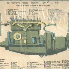 Coleccionismo Recortables: LAMINA CON ESQUEMA TROQUELADO.EL MODERNO MOTOR BERLIET TIPO V.L. 1921. Nº 121.. Lote 25121556