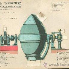 Coleccionismo Recortables: LAMINA CON ESQUEMA TROQUELADO. RETORTA BESSEMER. Nº 126. 1915.. Lote 25121632