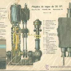 Coleccionismo Recortables: LAMINA CON ESQUEMA TROQUELADO. MAQUINA DE VAPOR DE 20 HP. 1915.. Lote 25121798