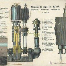 Coleccionismo Recortables: LAMINA CON ESQUEMA TROQUELADO, MAQUINA DE VAPOR DE 20 HP. Lote 40904120