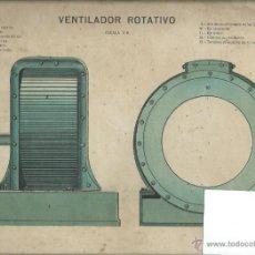 Coleccionismo Recortables: LAMINA CON ESQUEMA TROQUELADO, VENTILADOR ROTATIVO. Lote 40904166