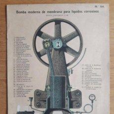 Coleccionismo Recortables: LÁMINA Nº 94 TROQUELADA DE BOMBA MODERNA DE MEMBRANA PARA LÍQUIDOS CORROSIVOS. Lote 96825087