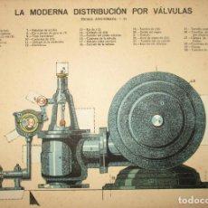 Coleccionismo Recortables: LA MODERNA DISTRIBUCIÓN POR VÁLVULAS. LÁMINA 105 DE LA REVISTA EL MUNDO CIENTÍFICO. AÑOS 10/20.. Lote 155402474