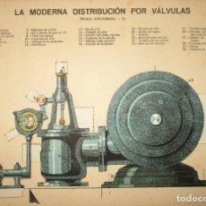 Coleccionismo Recortables: LA MODERNA DISTRIBUCIÓN POR VÁLVULAS. LÁMINA 105 DE LA REVISTA EL MUNDO CIENTÍFICO. AÑOS 10/20.. Lote 175709534