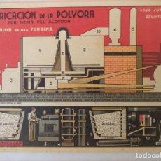 Coleccionismo Recortables: SUPLEMENTO REVISTA YO FABRICACION DE LA POLVORA. Lote 159973586