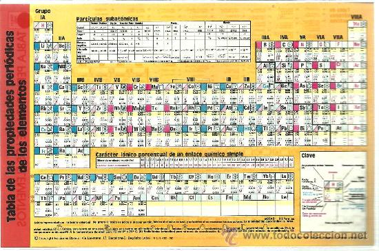 Tabla propiedades peridicas de los elementos comprar documentos tabla propiedades peridicas de los elementos tabla de istopos radioactivos qumica coleccionismo urtaz Gallery
