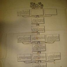 Coleccionismo: ÁRBOL CRONO-GENEALÓGICO DE LOS SERENÍSIMOS SEÑORES PRÍNCIPE Y PRINCESA DE ASTURIAS,DESDE 1388 A 1789. Lote 33399169