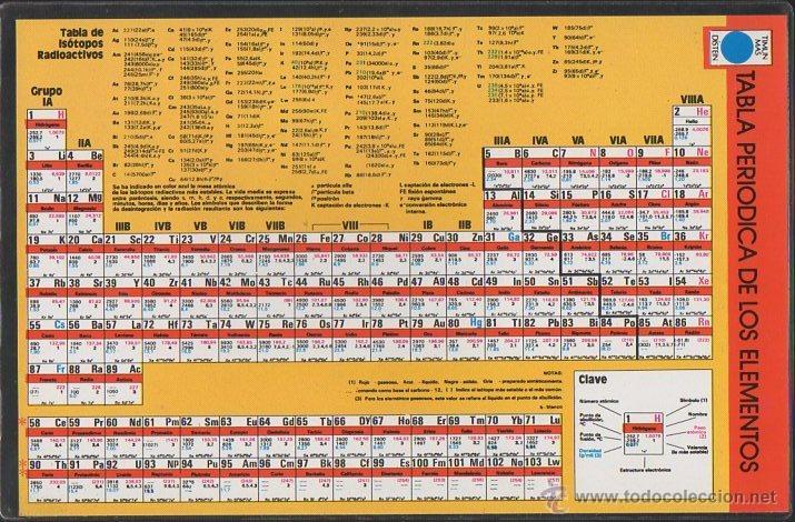 tabla periodica de los elementos y tabla de las propiedades periodicas de los elementos tablaper 2 - Tabla Periodica De Los Elementos I