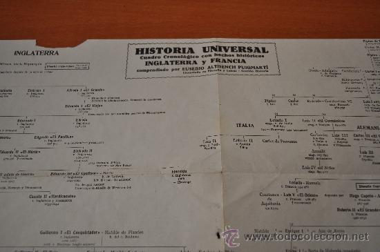 HISTORIA UNIVERSAL CUADRO CRONOLOGICO DE HECHOS HISTORICOS INGLATERRA FRANCIA (Coleccionismo - Documentos - Otros documentos)