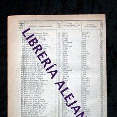 Documentos antiguos: BRAHOJOS - VALLADOLID - 1911 - CENSO DEL TÉRMINO MUNICIPAL . Lote 102850283