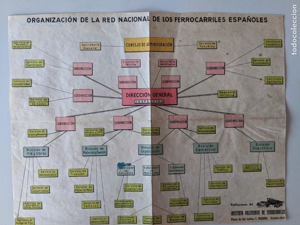1943 - CUADRO ORGANIZACION RENFE - INSTITUTO POLITECNICO DE FERROCARRILES (Coleccionismo - Documentos - Otros documentos)