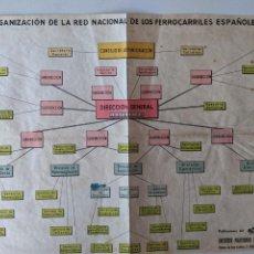 Documentos antiguos: 1943 - CUADRO ORGANIZACION RENFE - INSTITUTO POLITECNICO DE FERROCARRILES . Lote 194492991