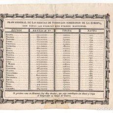 Documentos antigos: PLAN GENERAL DE LAS RENTAS DE LOS SOBERANOS DE EUROPA. C. 1800. Lote 220932416