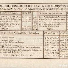 Documentos antiguos: ESTADO DEL DINERO QUE DEL REAL BOLSILLO DEJO EN SU FALLECIMIENTO EL REY PADRE. CARLOS III. 1788. Lote 221117873