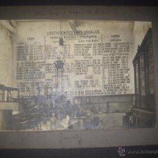 Fotografía antigua: ESTACION ENOLOGICA DE VILAFRANCA DEL PANADES - AÑO 1912 - FOTO MIDE 19 X 27 CM - (V-13.908). Lote 51152210