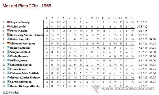 Coleccionismo deportivo: Ajedrez. Chess. Mar del Plata 1966 XXVII Torneo Internacional DESCATALOGADO!!! - Foto 4 - 140392485