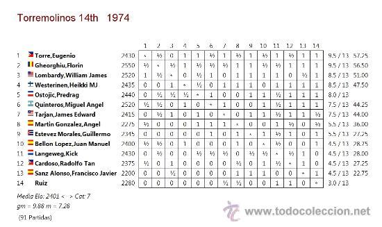 Coleccionismo deportivo: XIV Torneo Internacional de Ajedrez Costa del Sol 1974 DESCATALOGADO!!! - Foto 4 - 40653351