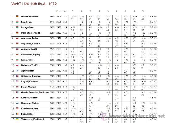 Coleccionismo deportivo: Ajedrez. XIXth World Student Team Chess Championship 1972 - Jaroslav Sajtar DESCATALOGADO!!! - Foto 4 - 27950410