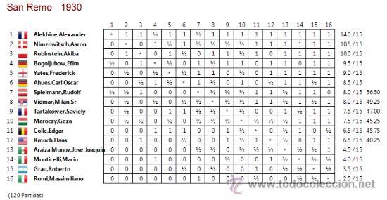 Coleccionismo deportivo: Schach. Chess. Torneo Internacional de Ajedrez San Remo 1930 - Alejandro Alekhine DESCATALOGADO!!! - Foto 3 - 32750383
