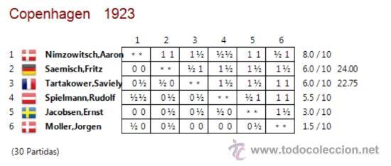Coleccionismo deportivo: Ajedrez. Schach. Chess. Internat Sechmeister - Turnier zu Kopenhagen 1923 - Bernhard Kagan DESCATALO - Foto 3 - 32763813
