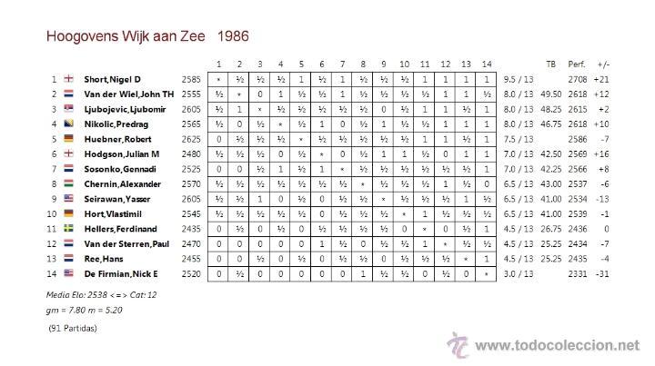 Coleccionismo deportivo: Ajedrez. Chess. Wijk aan Zee 1986 DESCATALOGADO!!! - Foto 4 - 50648312