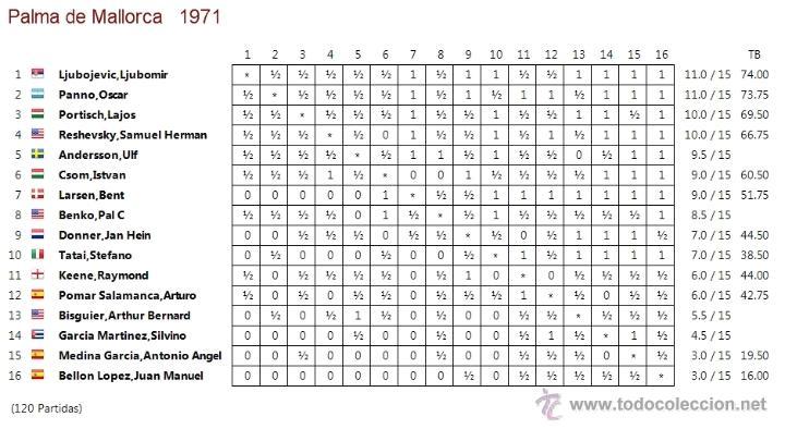 Coleccionismo deportivo: Ajedrez. Chess. Palma 1971 DESCATALOGADO!!! - Foto 3 - 50667563
