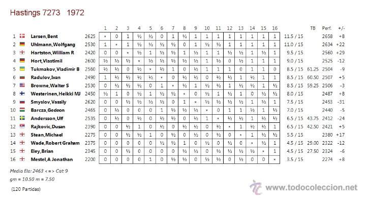 Coleccionismo deportivo: Ajedrez. Chess. Hastings 1972-73 DESCATALOGADO!!! - Foto 3 - 50796361