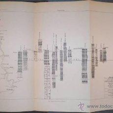 Libros antiguos: VILANOVA Y PIERA, JUAN: TEORIA Y PRACTICA DE LOS POZOS ARTESIANOS. 1880 - PRIMERA ED.. Lote 43677287