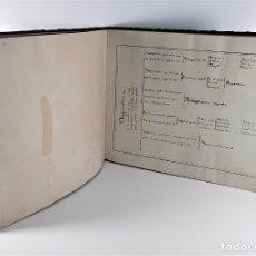 Libros antiguos: CUADROS SINOPTICOS DE AGRICULTURA. ESPAÑA. SIGLO XIX-XX?.. Lote 182147470