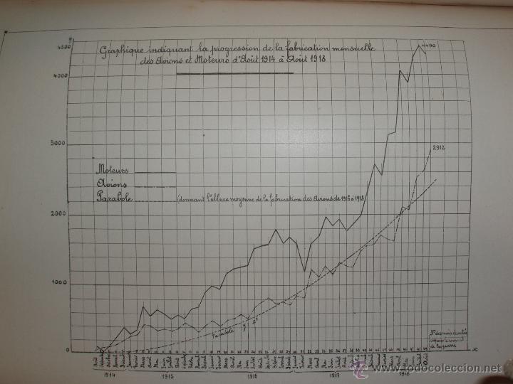 Libros antiguos: LAÉRONAUTIQUE PENDANT LA GUERRE MONDIALE. MAURICE DE BRUNOFF 1919 (MAGNIFICO EJEMPLAR HISTORICO) - Foto 5 - 52447240