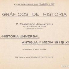 Libros antiguos: P. FRANCISCO APALATEGUI. GRÁFICOS DE HISTORIA. 2 TOMOS EN UN VOL. TOLOSA, 1927.. Lote 73311499