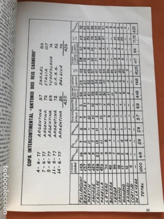 Coleccionismo deportivo: Tecnico en basquetbol 1977 revista de baloncesto asociacion oficial tecnicos argentina basket n 7 - Foto 8 - 189165122