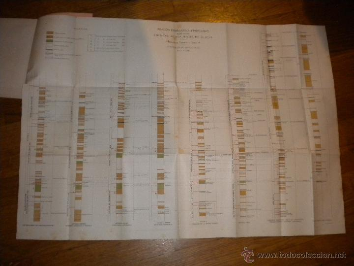 Libros de segunda mano: Cuencas hulleras de europa / españa, belgica, holanda, rusia / Ignacio Patac / 1944 - Foto 2 - 52583361