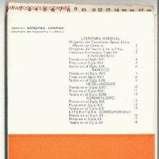 Libros de segunda mano: RESUMEN DE LITERATURA ESPAÑOLA (18 FICHAS) -FERMINA SÁNCHEZ ARANDA- (AÑO 1968). ENVÍO: 2,50 € *.. Lote 26176993